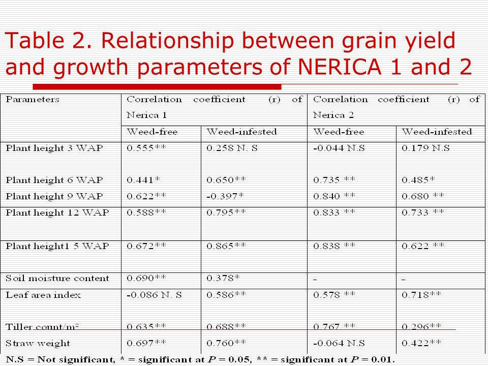 Table 2. Relationship between grain yield and growth parameters of NERICA 1 and 2