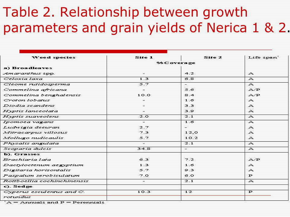 Table 2. Relationship between growth parameters and grain yields of Nerica 1 & 2.