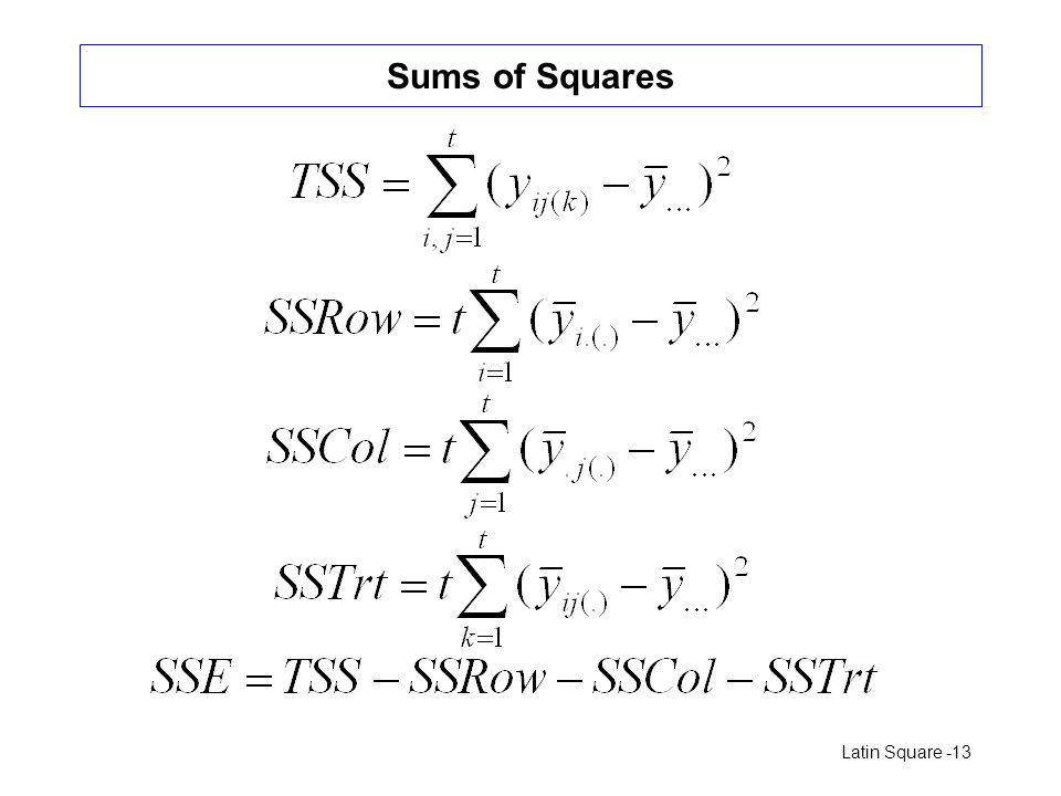 Sums of Squares
