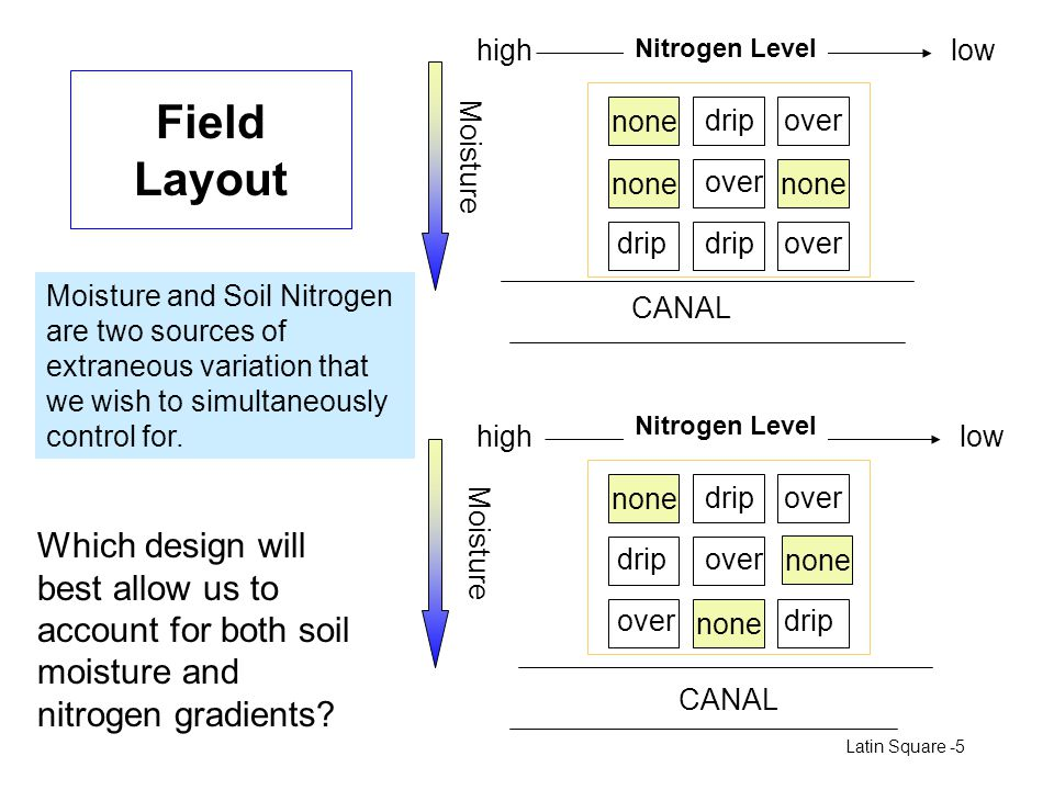 high Nitrogen Level. low. Field Layout. none. drip. over. Moisture. none. over. none. drip.