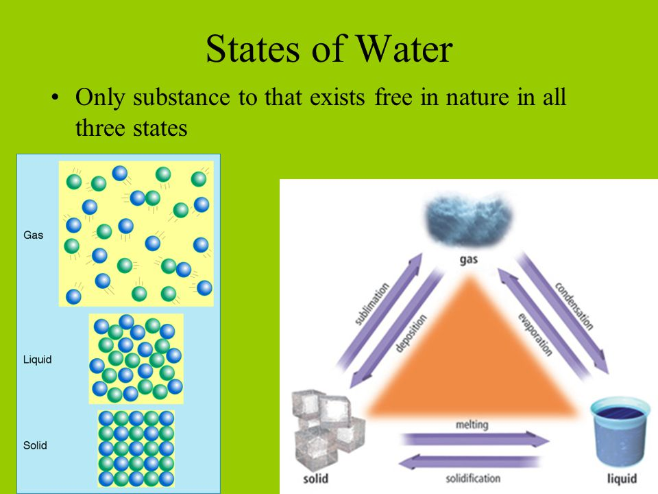 States of Water Only substance to that exists free in nature in all three states.