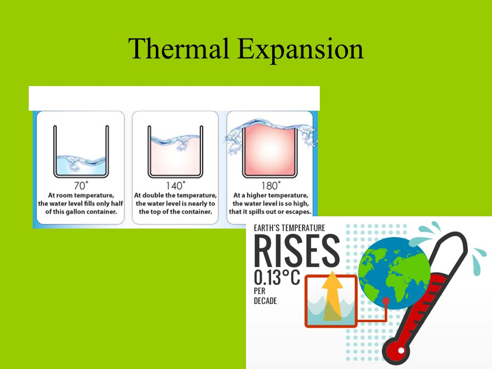 Thermal Expansion Thermal Expansion Lab/ Demo