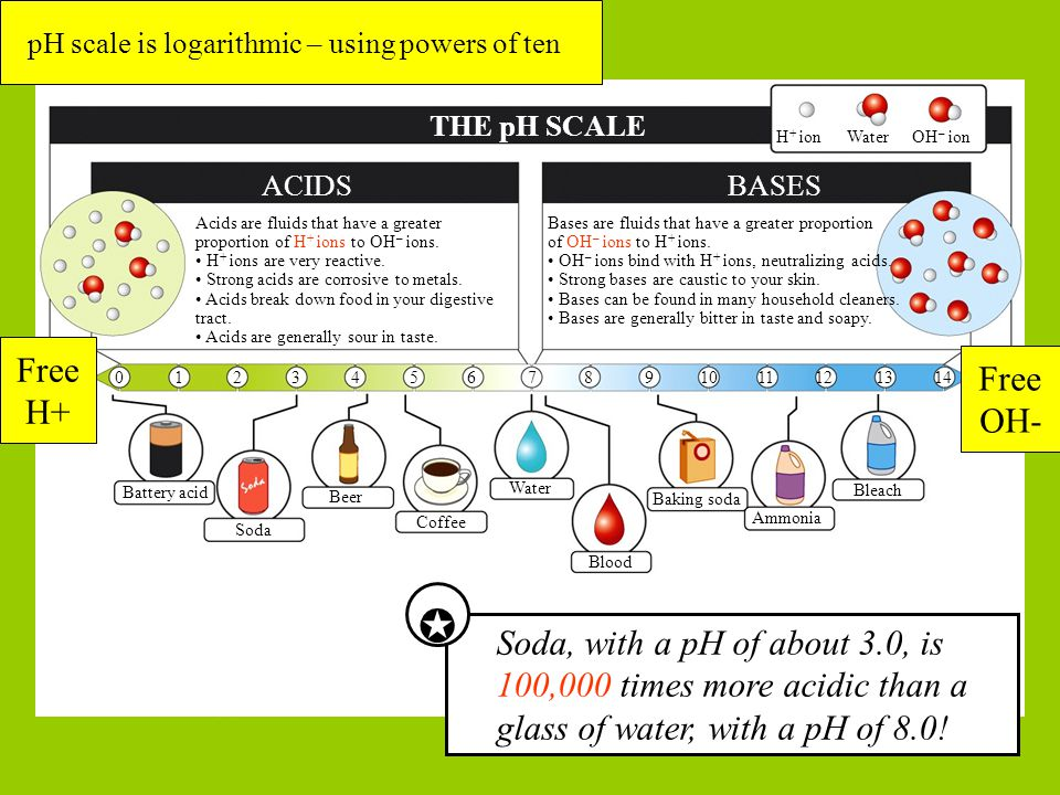 pH scale is logarithmic – using powers of ten