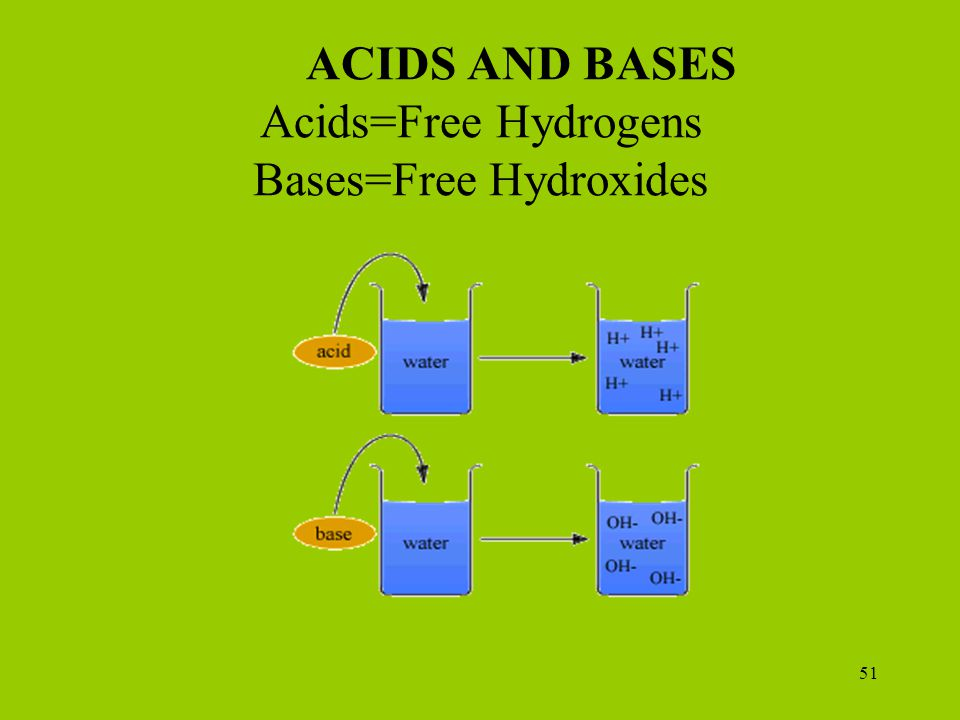 ACIDS AND BASES Acids=Free Hydrogens Bases=Free Hydroxides