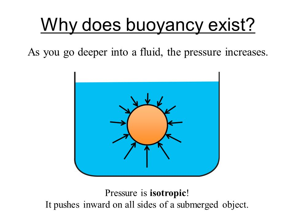 Why does buoyancy exist