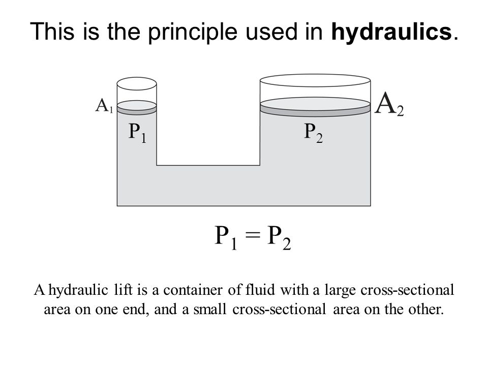 This is the principle used in hydraulics.