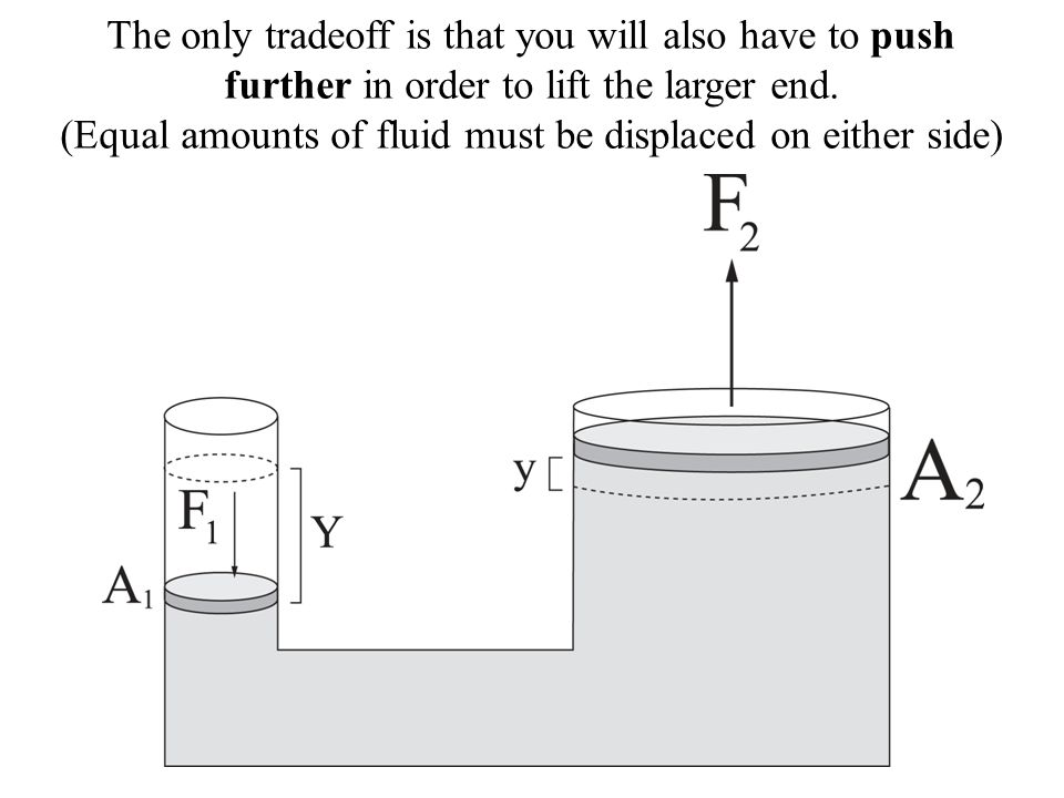 (Equal amounts of fluid must be displaced on either side)