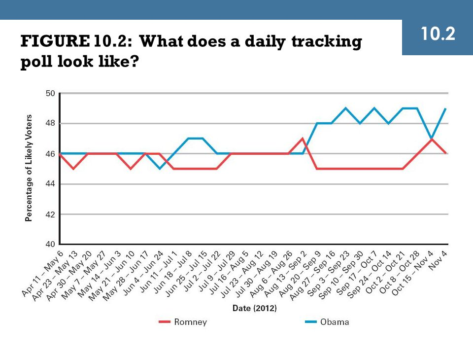 10.2 FIGURE 10.2: What does a daily tracking poll look like