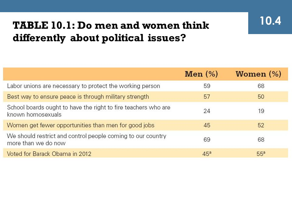 10.4 TABLE 10.1: Do men and women think differently about political issues