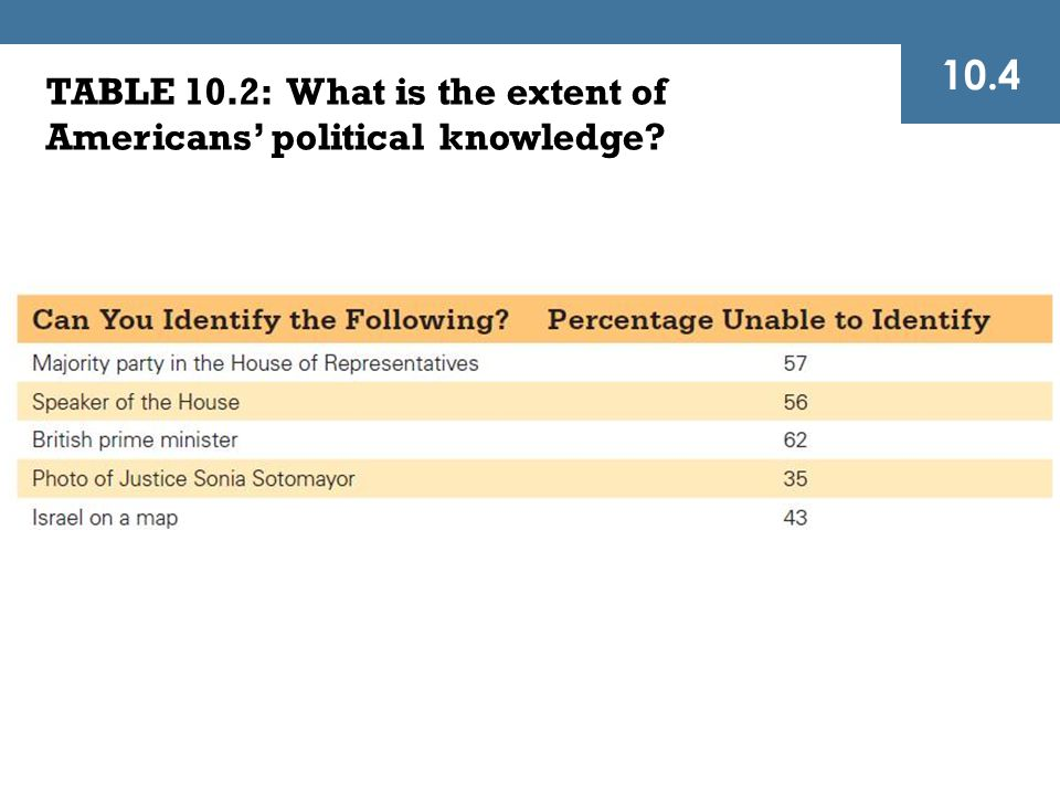 10.4 TABLE 10.2: What is the extent of Americans' political knowledge