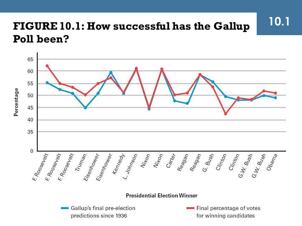 10.1 FIGURE 10.1: How successful has the Gallup Poll been