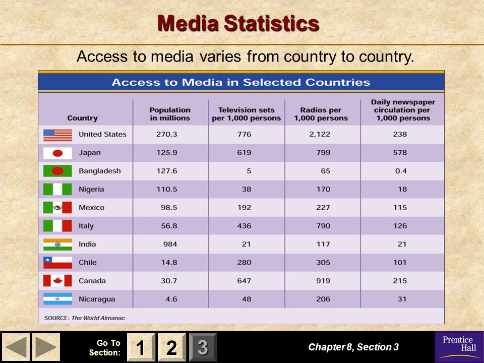 Access to media varies from country to country.