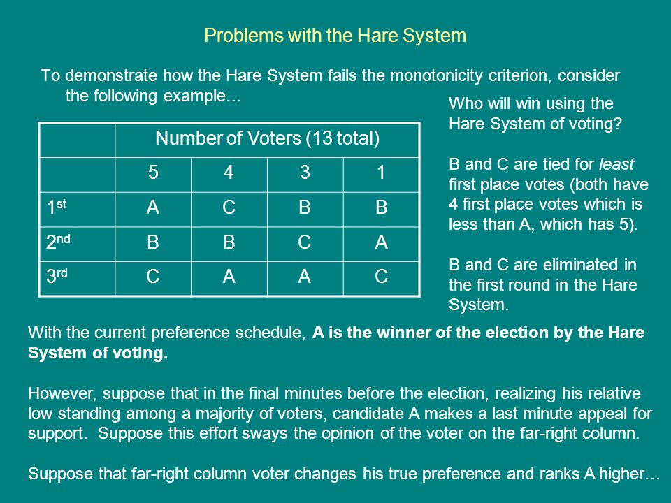 Problems with the Hare System