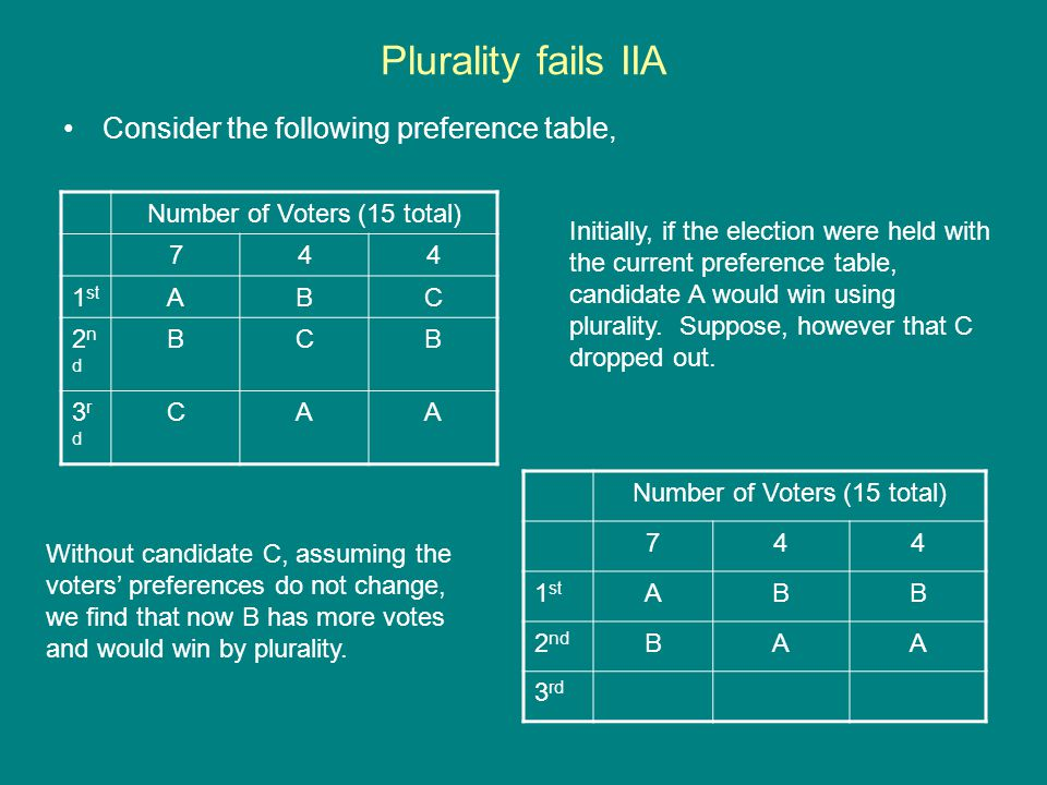 Plurality fails IIA Consider the following preference table,