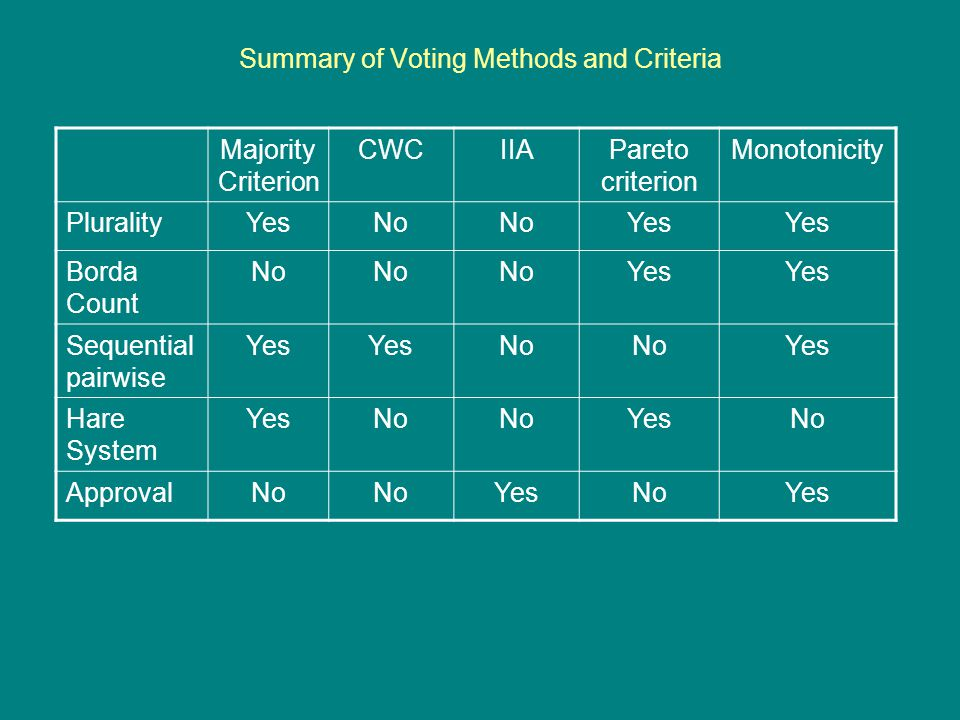 Summary of Voting Methods and Criteria