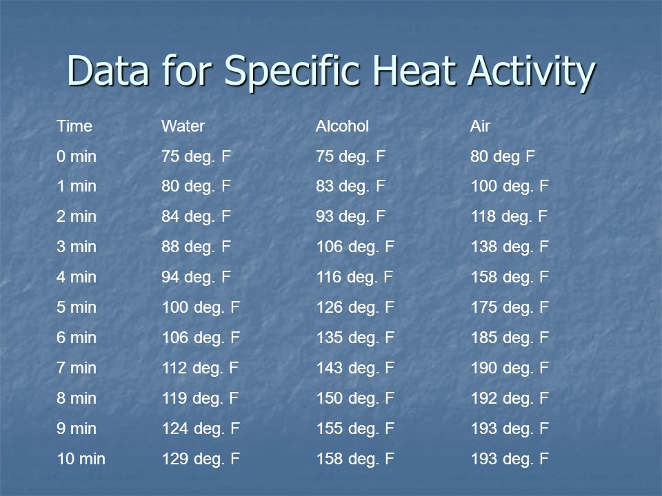 Data for Specific Heat Activity