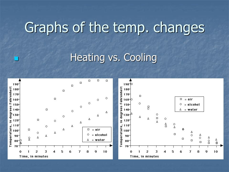 Graphs of the temp. changes