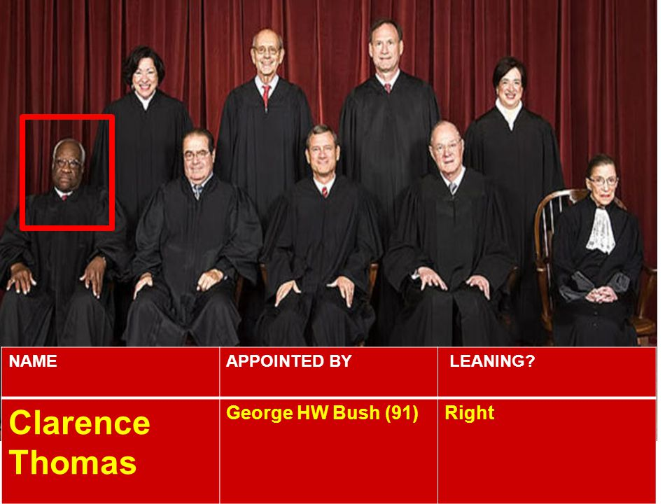 NAME APPOINTED BY LEANING Clarence Thomas George HW Bush (91) Right
