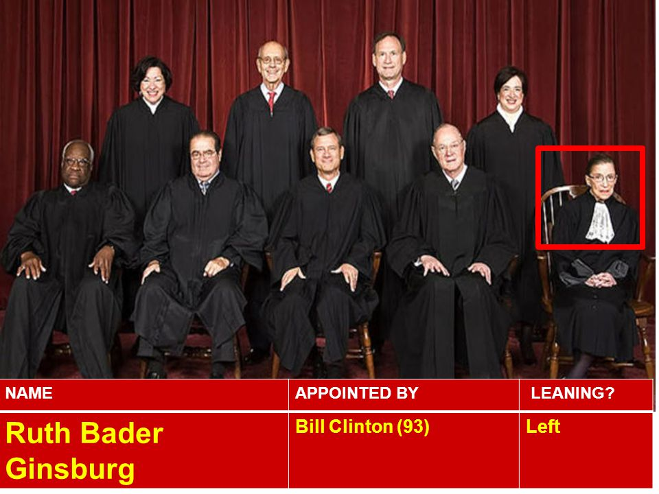 NAME APPOINTED BY LEANING Ruth Bader Ginsburg Bill Clinton (93) Left