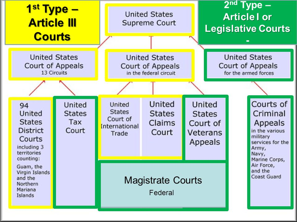 Article I or Legislative Courts