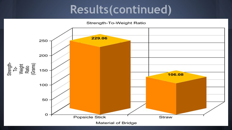 Results(continued)