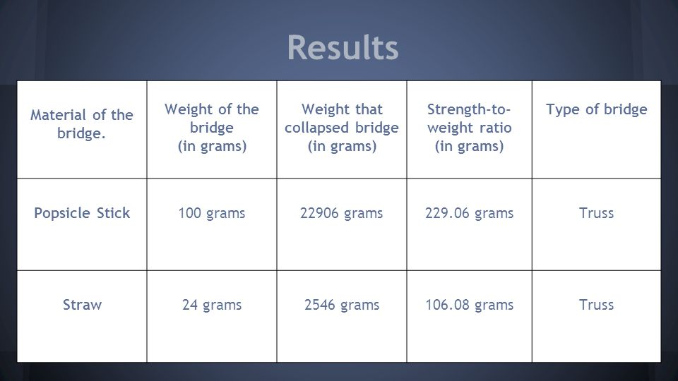 Weight that collapsed bridge (in grams) Strength-to- weight ratio