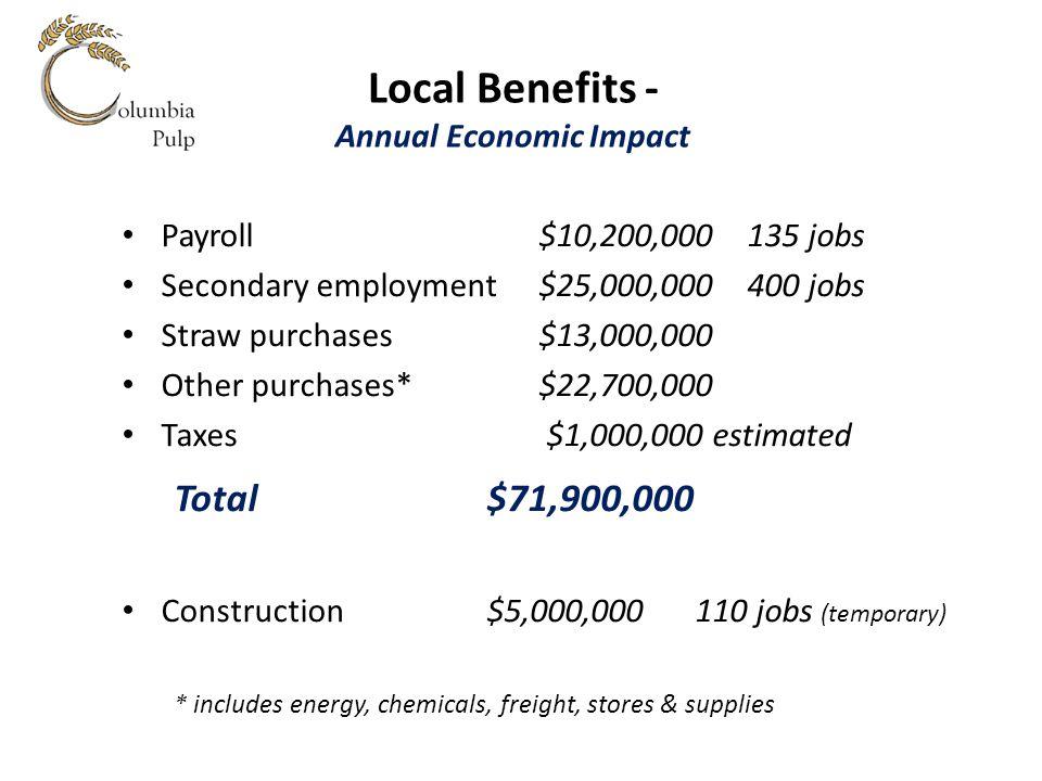 Local Benefits - Annual Economic Impact