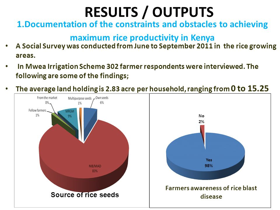 RESULTS / OUTPUTS 1.Documentation of the constraints and obstacles to achieving maximum rice productivity in Kenya.