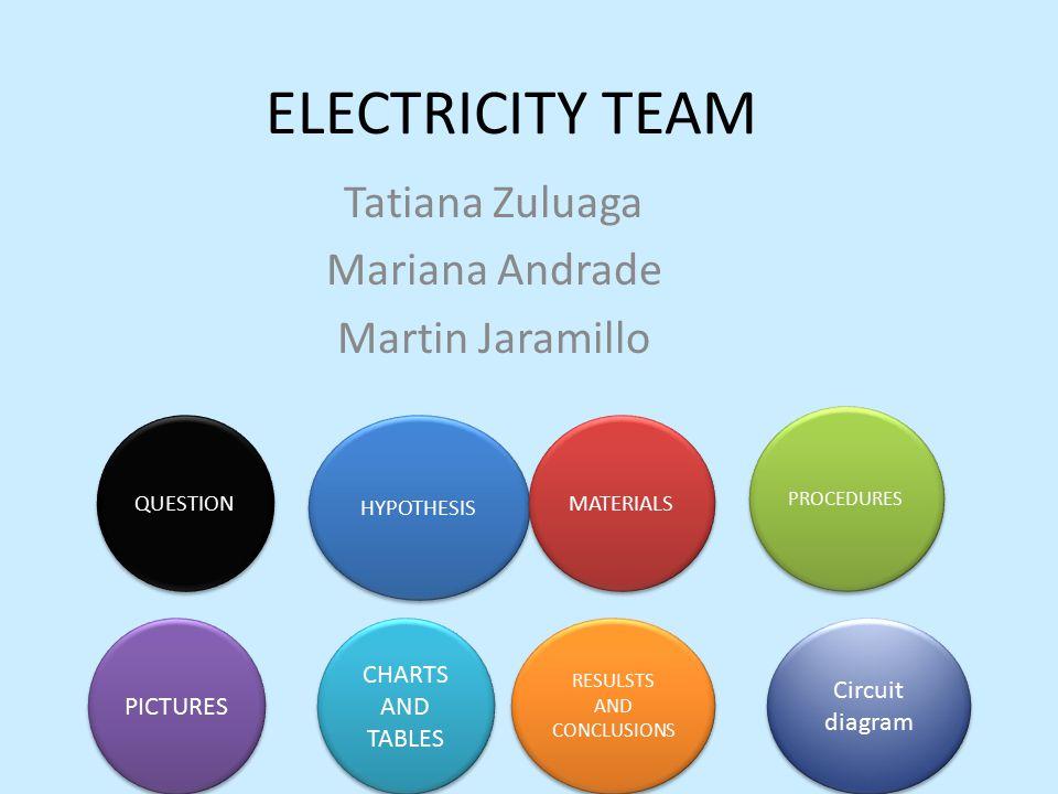 Tatiana Zuluaga Mariana Andrade Martin Jaramillo