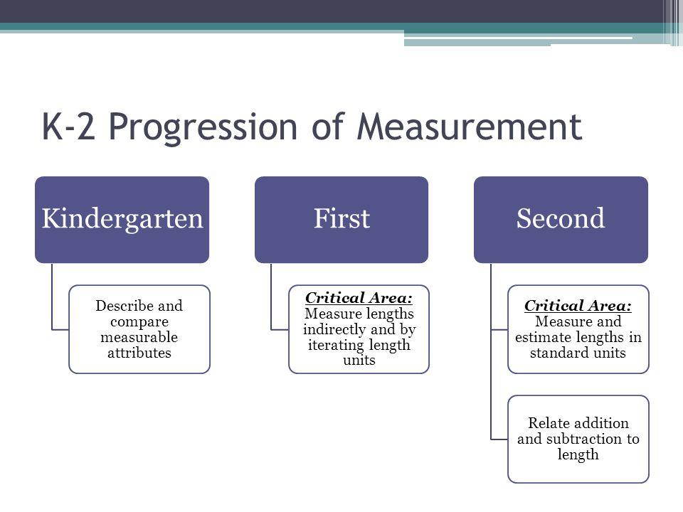 K-2 Progression of Measurement