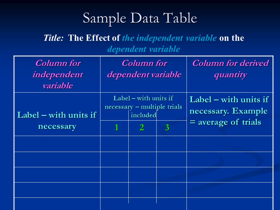 Sample Data Table Title: The Effect of the independent variable on the dependent variable. Column for independent variable.