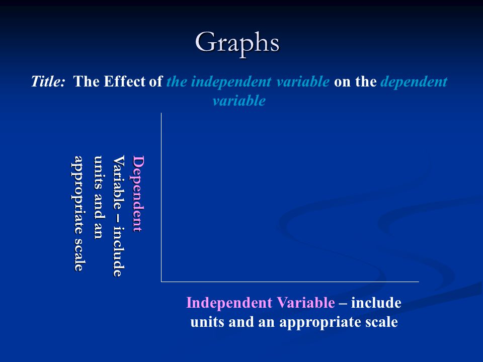 Independent Variable – include units and an appropriate scale