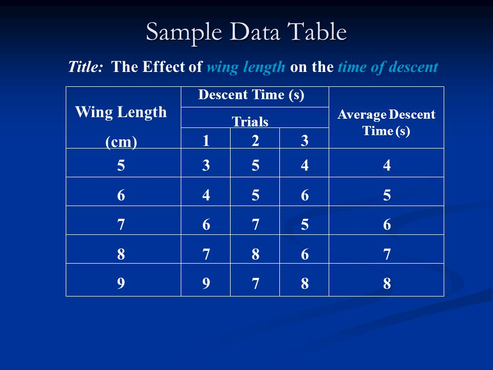 Sample Data Table Title: The Effect of wing length on the time of descent. Descent Time (s) Trials.