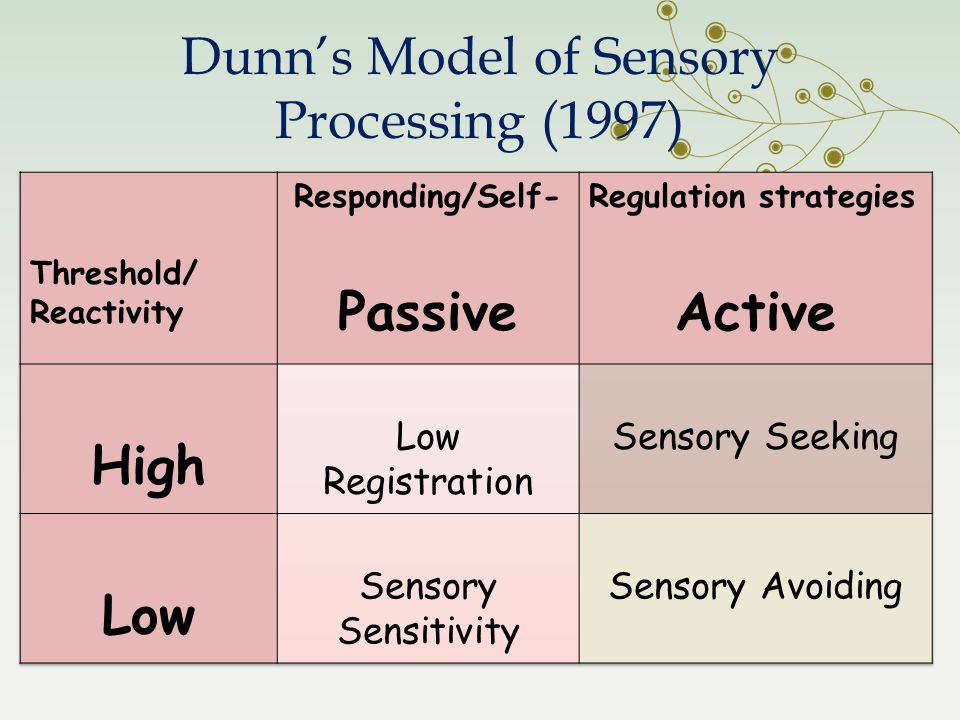Dunn's Model of Sensory Processing (1997)