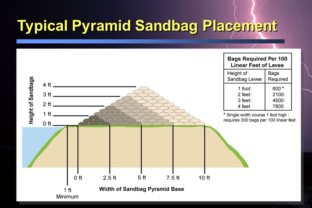 Typical Pyramid Sandbag Placement