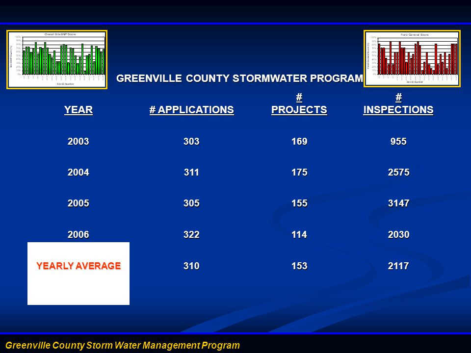 GREENVILLE COUNTY STORMWATER PROGRAM