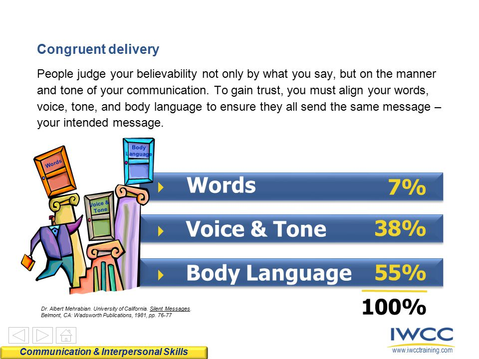 Words Voice & Tone Body Language 38% 55% 100% 7% Congruent delivery
