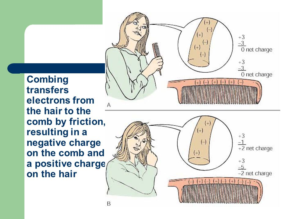 Combing transfers electrons from the hair to the comb by friction, resulting in a negative charge on the comb and a positive charge on the hair