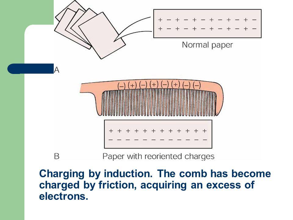 Charging by induction. The comb has become charged by friction, acquiring an excess of electrons.