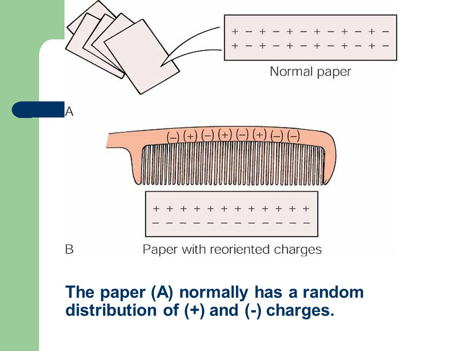 The paper (A) normally has a random distribution of (+) and (-) charges.