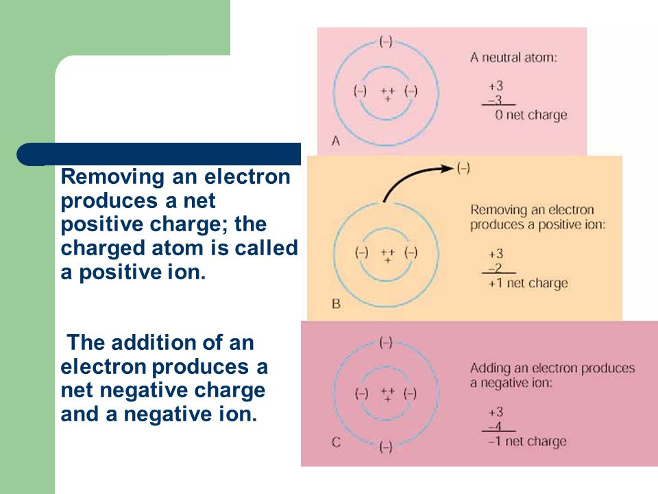 Removing an electron produces a net positive charge; the charged atom is called a positive ion.