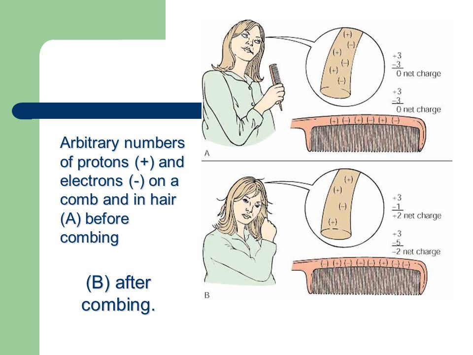 Arbitrary numbers of protons (+) and electrons (-) on a comb and in hair (A) before combing