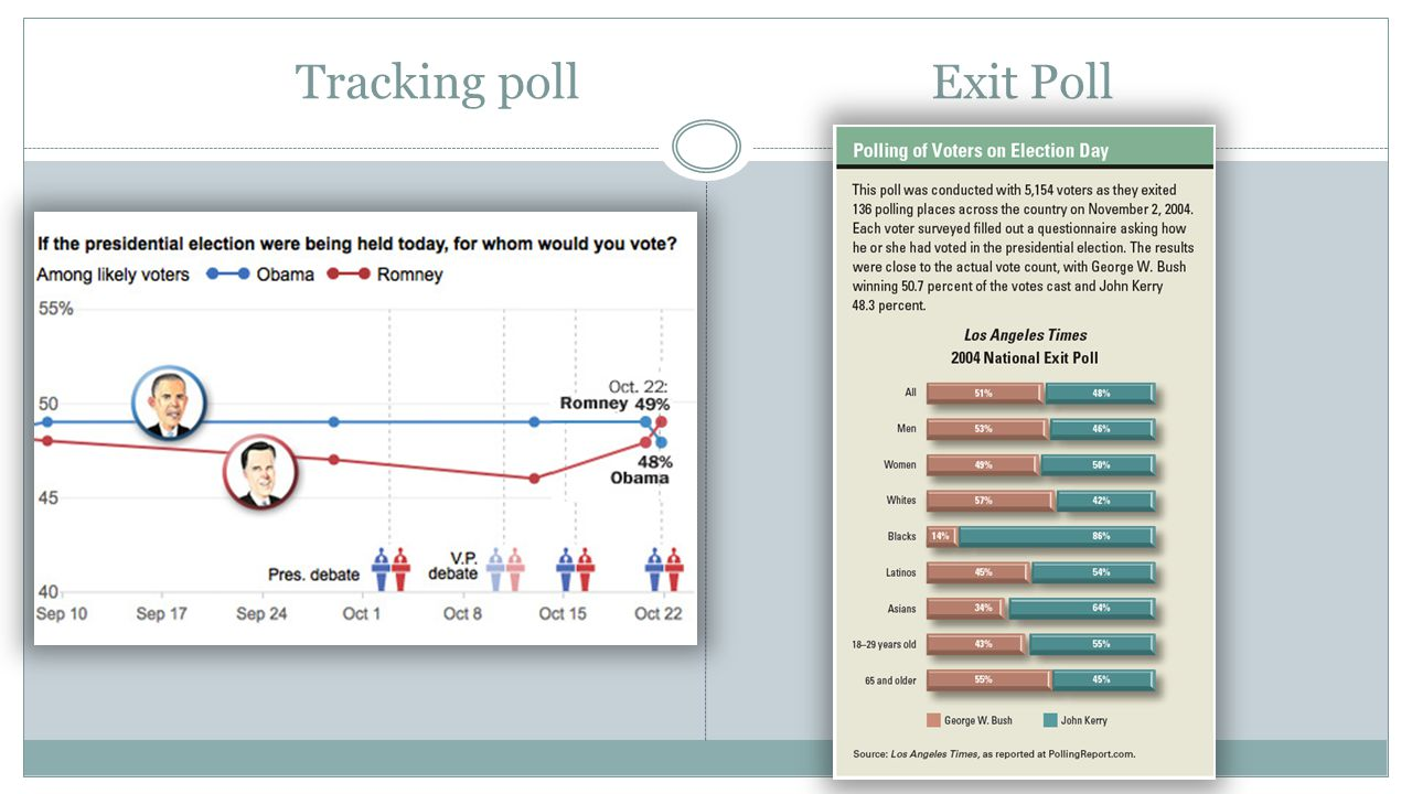 Tracking poll Exit Poll