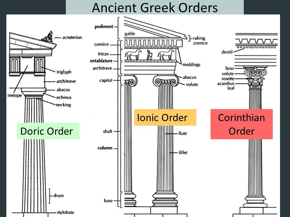 Ancient Greek Orders Ionic Order Corinthian Order Doric Order