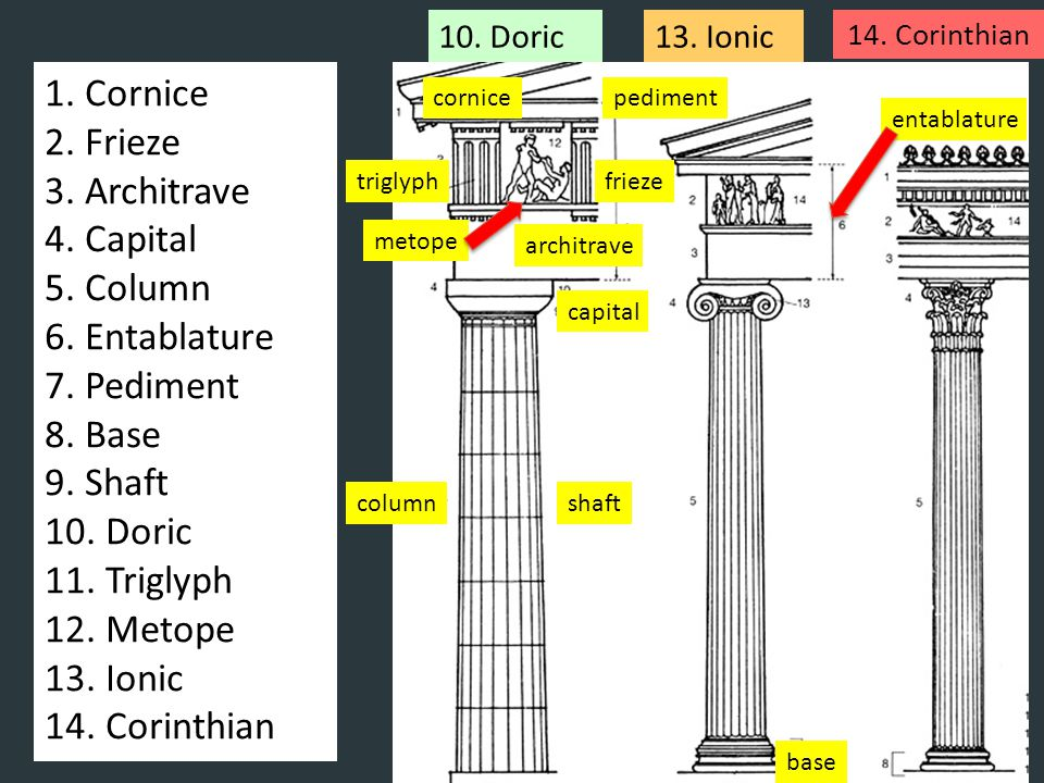 1. Cornice 2. Frieze 3. Architrave 4. Capital 5. Column 6. Entablature