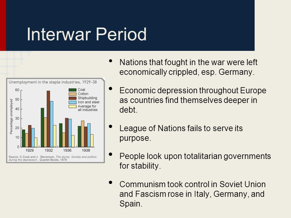 Interwar Period Nations that fought in the war were left economically crippled, esp. Germany.