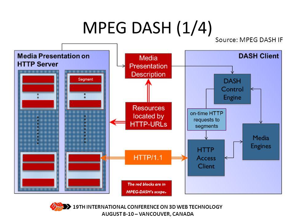 MPEG DASH (1/4) Source: MPEG DASH IF