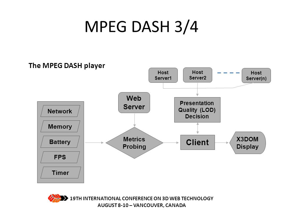 MPEG DASH 3/4 The MPEG DASH player Client Web Server Network Memory