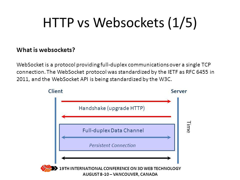 HTTP vs Websockets (1/5) What is websockets