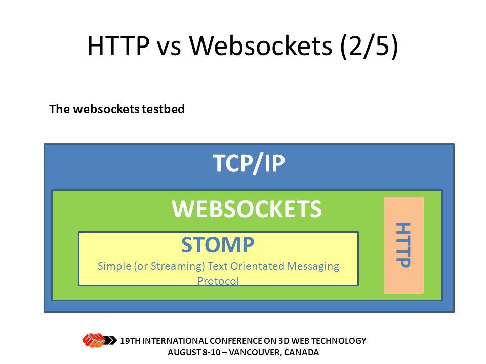 HTTP vs Websockets (2/5) TCP/IP WEBSOCKETS STOMP HTTP